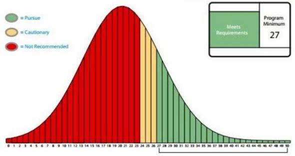 What is a good score on the Wonderlic test? - WonderlicTestPrep