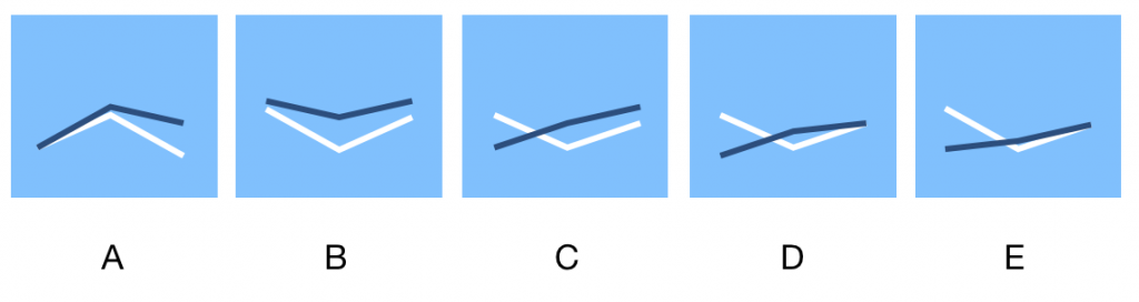 Wonderlic Test Options